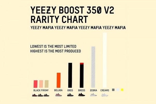 yeezy-boost-350-v2-supply